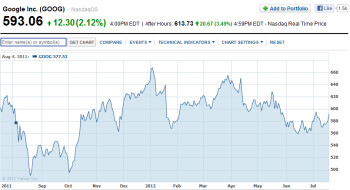 Google's stock price in the last year