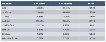 The Apple iPhone has the largest mobile ad share and the largest percentage of traffic