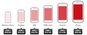Apple's iOS generates the most revenue per 1,000 impressions