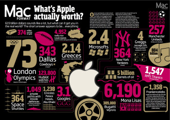 Here's what Apple is really worth in the real world