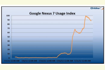 The Google Nexus 7 usage is picking up momentum