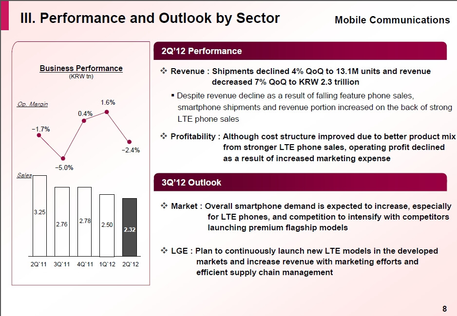 LG sold more smartphones in Q2, but swung to a loss on ...