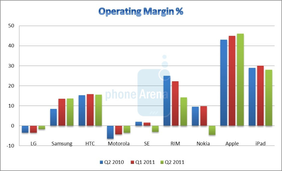 Apple court filings disclose up to 59% gross margin on the iPhone, twice the iPad spread