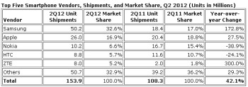 Samsung and Apple take over smartphone sales in Q2 2012