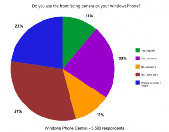 66% of Windows Phone owners do not use the front-facing camera