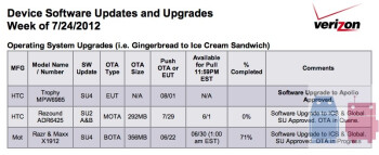 The HTC Rezound should receive Android 4.0 via OTA on Sunday