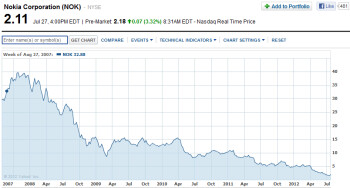Nokia's stock has been in freefall