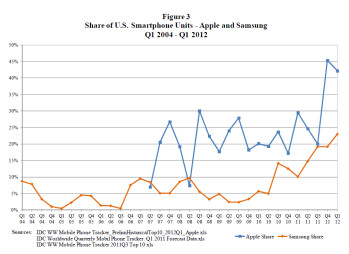 Apple's graphs show U.S. market share (L) and worldwide unit smartphone sales of itself and Samsung from Q1 2004-Q1 2012