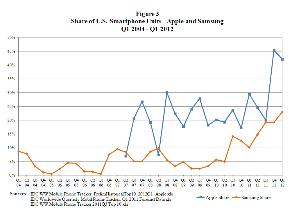apple and increasing market share Finally in the second quarter, it seemed that it was finally catching up when samsung's market share increased to 35 percent while apple's dropped more than 9 percentage points to 50 percent.