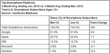 The latest comScore numbers on U.S. smartphone market share as of the end of June