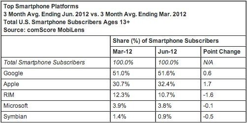 The latest comScore numbers on U.S. smartphone market share as of the end of June - Android hits a new high in U.S. market share during June according to comScore