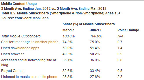 How we use our smartphones - Android hits a new high in U.S. market share during June according to comScore