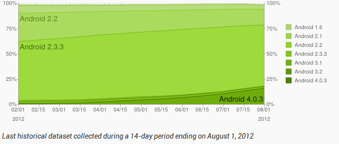 95% of Android users are totin' Android 2.2 or higher - Ice Cream Sandwich doubled its adoption rate in July