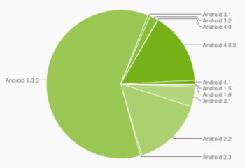 The latest distribution of Android builds