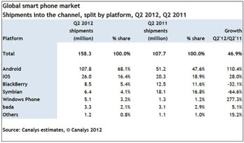 Android more than doubled shipments globally in Q2