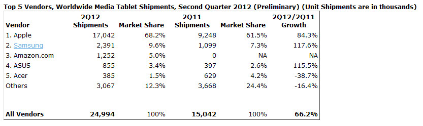 The Apple iPad leads the way as of this year's second quarter - Apple iPad continues to dominate in the tablet market