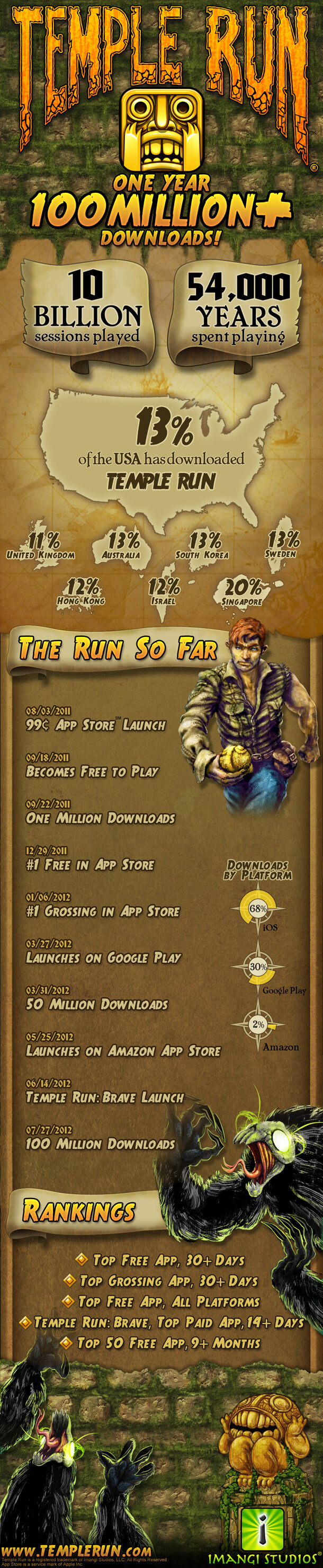 Temple Run passes 100 million downloads, celebrates with infographic