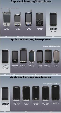 Apple's timelines
