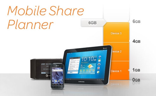 AT&T provides you with the tools to compute how much data you need monthly - AT&T Mobile Share to launch August 23rd