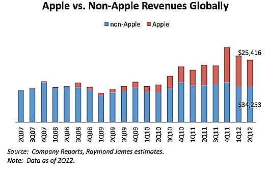 Charts show Apple's domination in mobile industry revenue and profit (R) during Q2 - 77 cents of every dollar of profit in the mobile industry went into Apple's vault during Q2