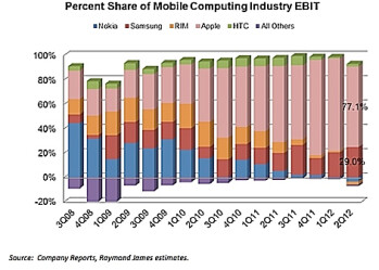 Charts show Apple's domination in mobile industry revenue and profit (R) during Q2