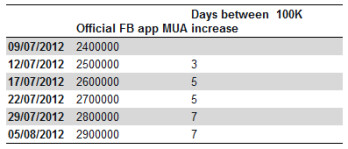 Growth in users of the Windows Phone Facebook app has slowed in August