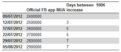 Growth in users of the Windows Phone Facebook app has slowed in August - July shows huge surge in the number of users of the Windows Phone 7 Facebook app