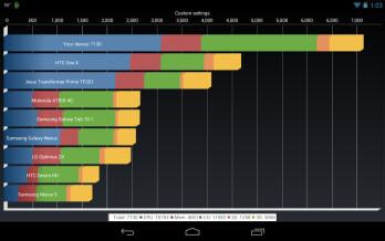 Overclocked Google Nexus 7 hits 7k on Quadrant Benchmark