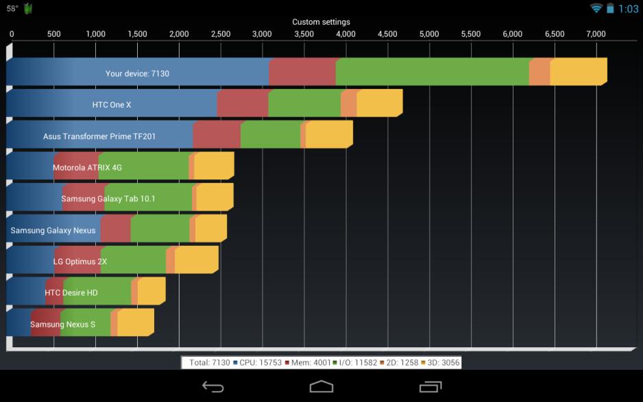 Overclocked Google Nexus 7 hits 7k on Quadrant Benchmark - Overclocked Google Nexus 7 scores high on Quadrant Benchmark