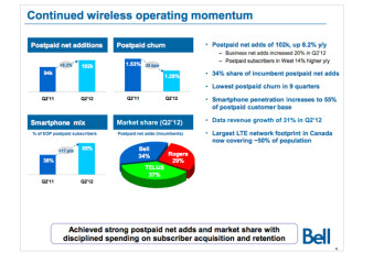 Bell reported a strong second quarter