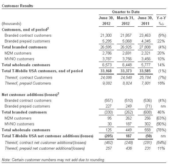 T-Mobile loses more than half a million post-paid subscribers in Q2 2012