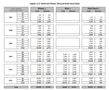 Internal Apple sales document