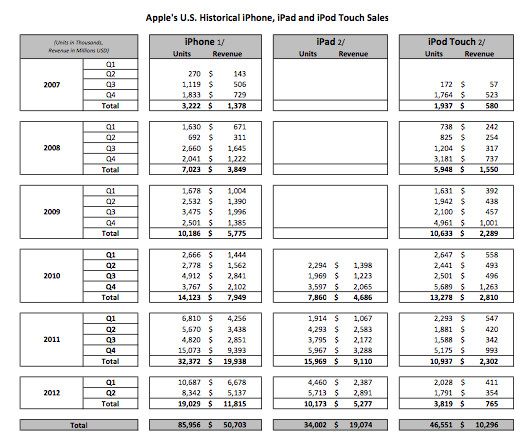 Internal Apple sales document - Samsung Galaxy Prevail leads the way for Samsung in the U.S. from June 2010-2012
