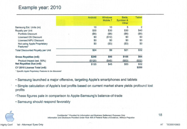 Samsung would have had to pay $250 million to Apple in 2010 to license its patents - Samsung declined the opportunity to license Apple's patents in 2010