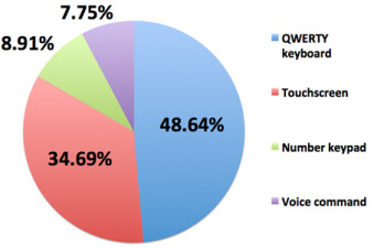 Majority of Nokia�s fan base still prefer QWERTY