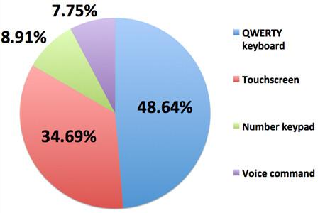 Majority of Nokia's fan base still prefer QWERTY