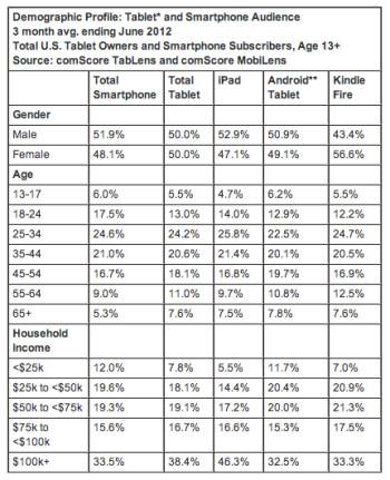The majority of the Amazon Kindle Fire's user base is women