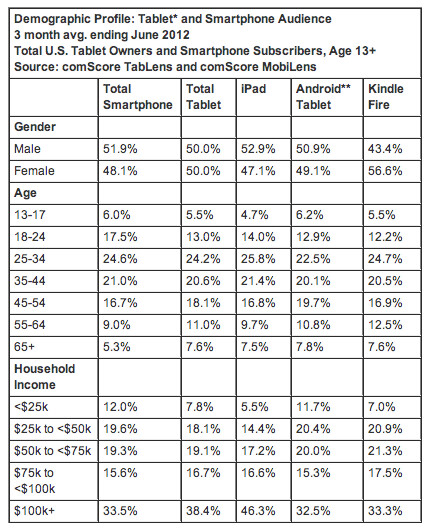 The majority of the Amazon Kindle Fire's user base is women  - Apple iPad barely beats out the Amazon Kindle Fire for the highest customer satisfaction