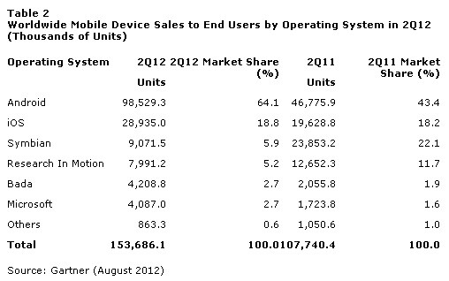 Android dominates smartphone market in Q2 with 64% share