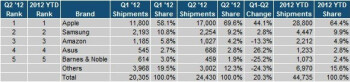 Apple's tablet market share rebounds in Q2 to previous record levels, Samsung distant second