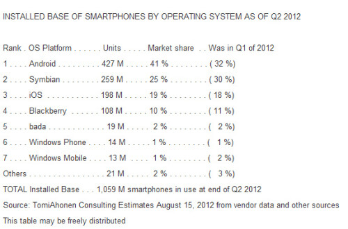 Android takes over mobile device sales in Q2, might outgrow Windows installed base in 2014