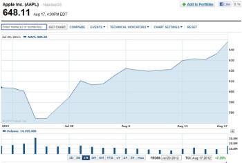 Apple breaks $600 billion market cap threshold