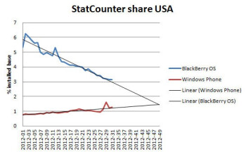Windows Phone might outgrow Blackberry in the United States around November 2012