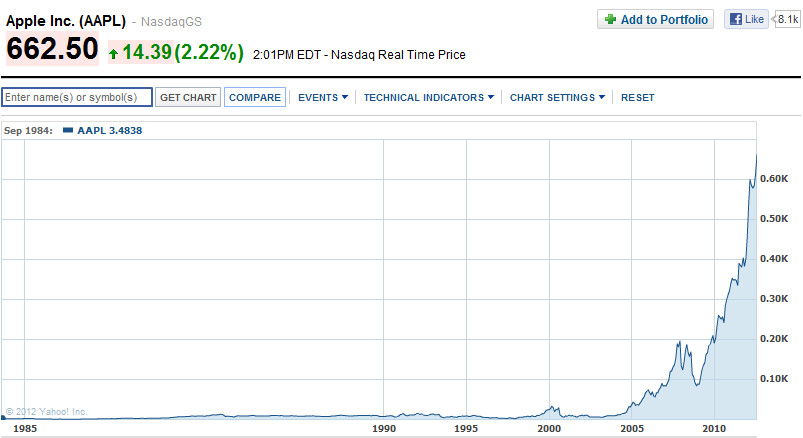 Apple's stock has had an amazing run - At $621 billion, Apple is the most valuable company in history