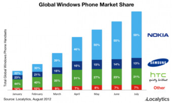 Not surprising: Nokia dominates the Windows Phone market
