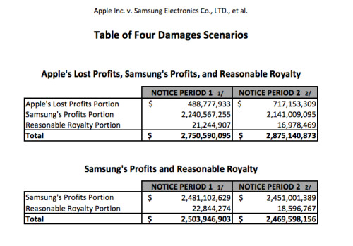 Apple vs Samsung closing arguments
