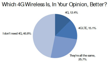 4G LTE is for the geeks, half of U.S. consumers feel like they don't need it