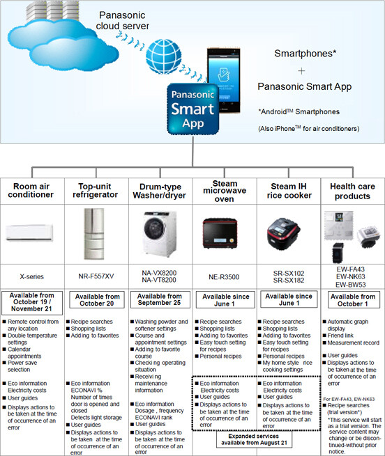 Panasonic turns to Android to control its smart appliances