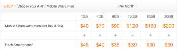 AT&T's Mobile Share offers you a wide range of monthly data options
