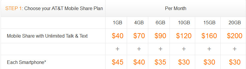 AT&T's Mobile Share offers you a wide range of monthly data options - AT&T's Mobile Share debuts today